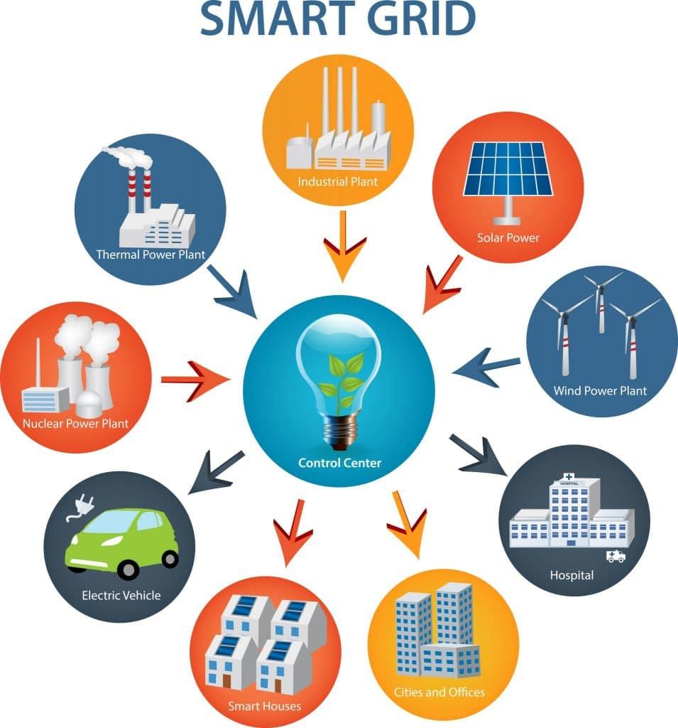 A Smart Grid é um modo de otimizar a produção de energia de forma inteligente utilizando a tecnologia como aliada